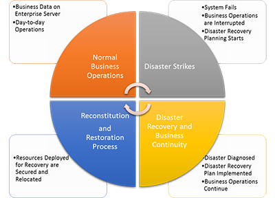 uvoice-disaster-recovery